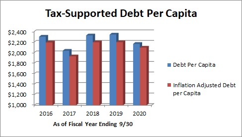 This graph shows the debt per capita and the inflation adjusted debt per capita for the last 5 fiscal years.