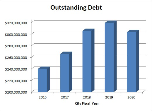 This graph shows the City's outstanding debt amounts for the last 5 fiscal years.