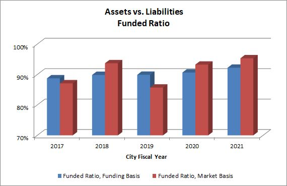 This graph shows the value of assets vs accrued liabilities for the last 5 fiscal years.
