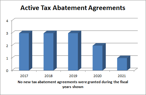 Graph showing the number of new and active tax abatement agreements over the last 5 fiscal years.