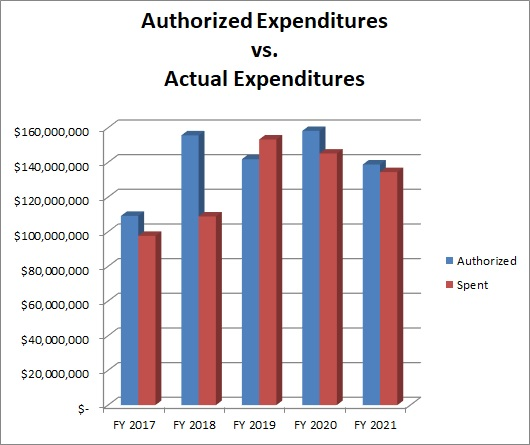 Graph showing authorized vs. actual expenditures for the last 5 fiscal years.