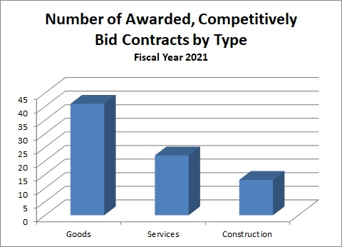 Graph showing contracts by type of purchase during fiscal year 2016