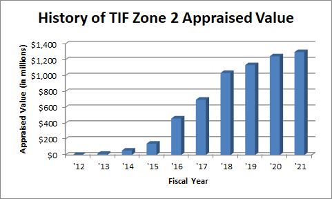 Graph showing the appraised value history of TIF Zone 2.