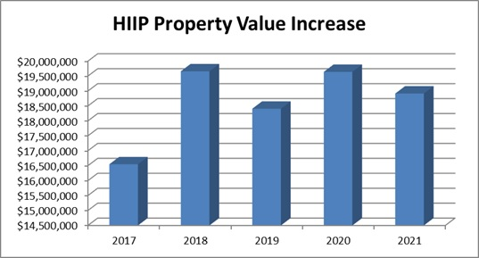 graph showing the property value increase of HIIP Projects for the last 5 fiscal years.