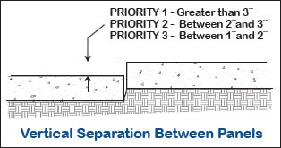 Graphic of Sidewalk Separation