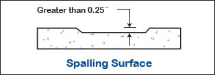 Graphic of Sidewalk Spalling