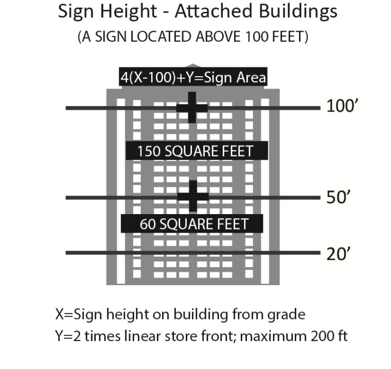 Sign Height 3