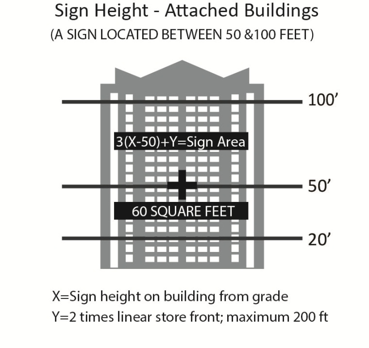 Sign Height 2