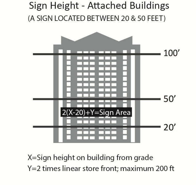 Sign Height 1