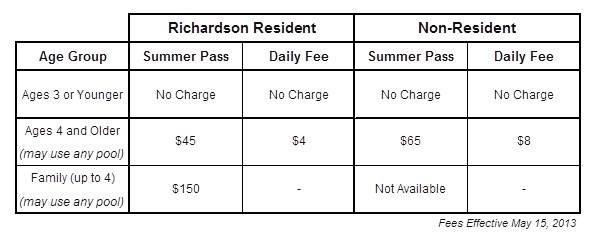 Heights Family Aquatic Center Fee Chart 2013