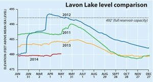 Lavon Lake Level May 1