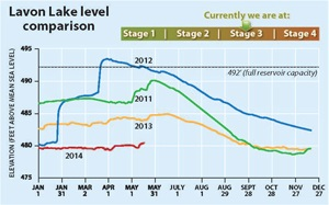 Lavon Lake levels May 2014