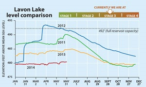 Lavon Lake Levels May 30
