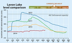 Lavon Lake levels August 2014