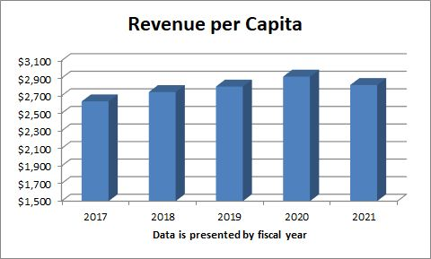 This graph shows the revenue per capita for the last 5 fiscal years.