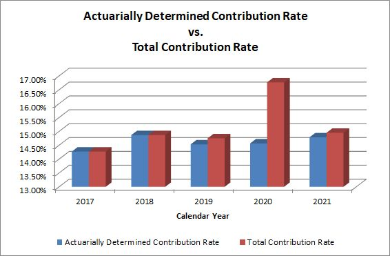 This graph shows the actuarially determined retirement plan contribution rate compared to the actual total contribution for the last 5 fiscal years.