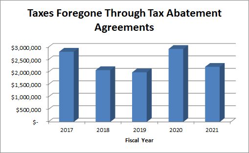 Graph showing the amount of taxes foregone through tax abatement agreements over the last 5 fiscal years.