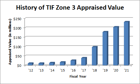 Graph showing the appraised value history of TIF Zone 3.