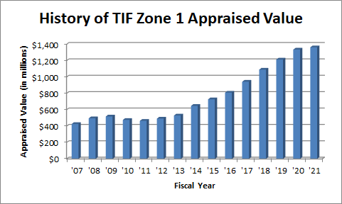Graph showing the appraised value history of TIF Zone 1.