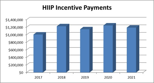 Graph showing the total incentive payments for the last 5 fiscal years.