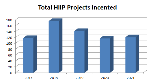 This graph shows the number of HIIP Project incentives paid during the last 5 fiscal years.