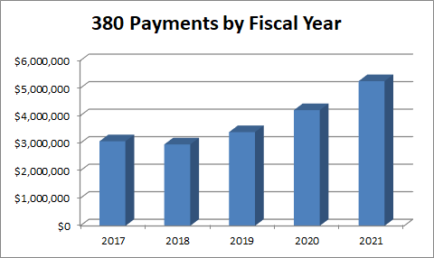 Graph showing the total amount of 380 agreement payments for the last 5 fiscal years.