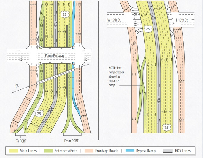 US 75 Improvements Flow
